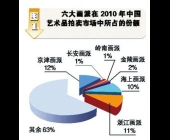 六大画派逐鹿中国艺术市场