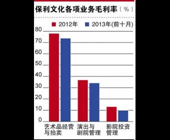 保利文化叩响香港IPO之门