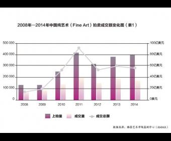 股市动荡对艺术品市场的影响
